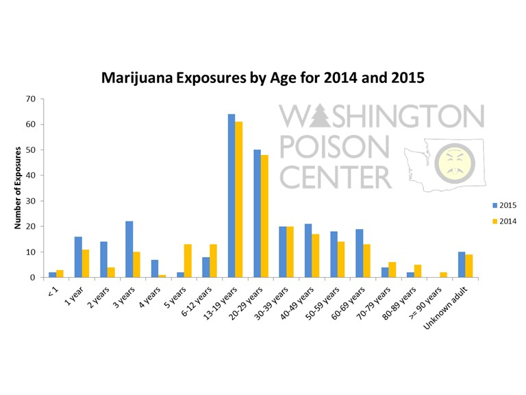MJ Exposure by Age 14 and 15