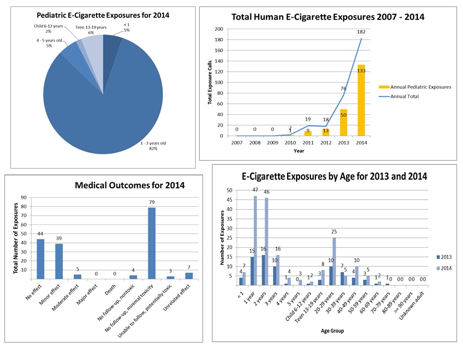 Toxic Trends Report* E-Cigarettes January 22nd, 2015
