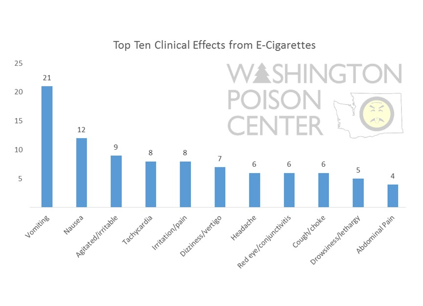 Top 10 Clinical Effects 2015 E-Cigs